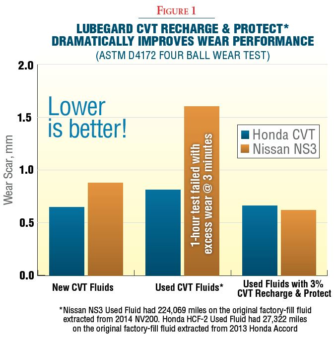 Lubegard CVT Recharge and protect Test Graph